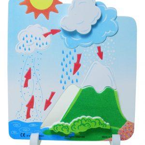 Book Plus Foam Model: Water Cycle