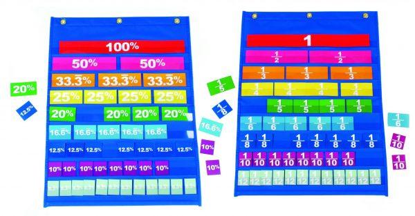Equivalence Pocket Chart