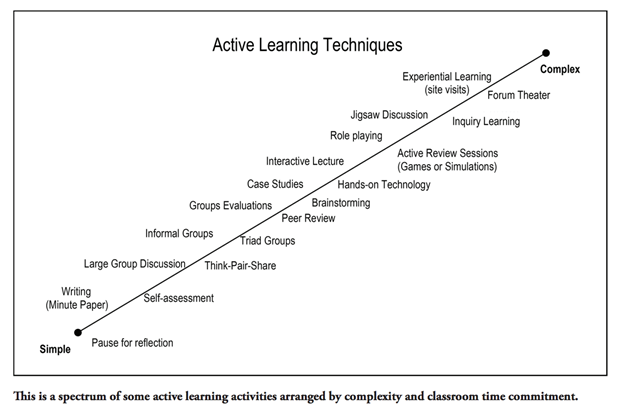 Complexity of Active Learning Activities